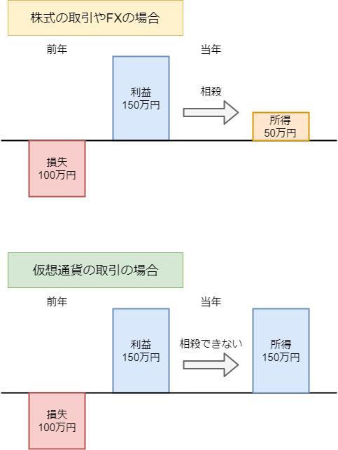 【初心者向け】仮想通貨(ビットコイン)にかかる「税金・確定申告」を解説